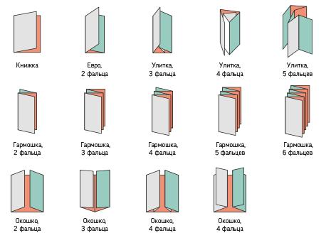 простые виды фальцовки буклетов