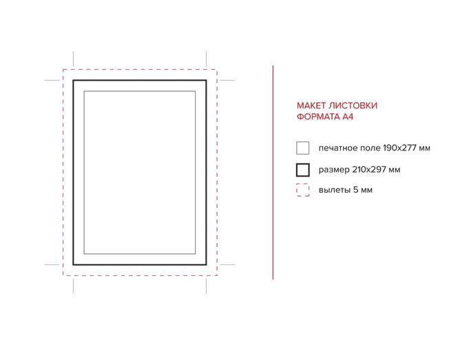 Схема построения правильного макета листовки с учетом полей безопасности и вылетов. Размер листовки А4 (297х210 мм).